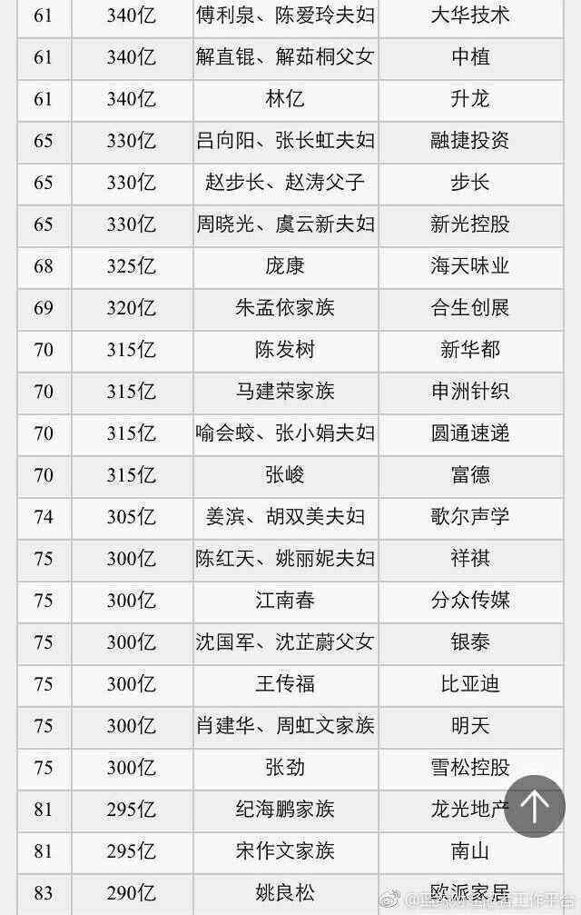 2017财富排行榜_2017福布斯中国TOP100富豪榜&二代现状