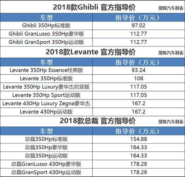 2018款玛莎拉蒂Ghibli/Levante/总裁上市
