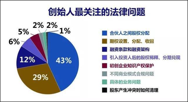2017年中国创业企业股权健康体检报告