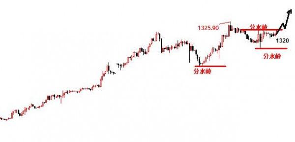 景良东:黄金原油继续多,上升中阴线只是买