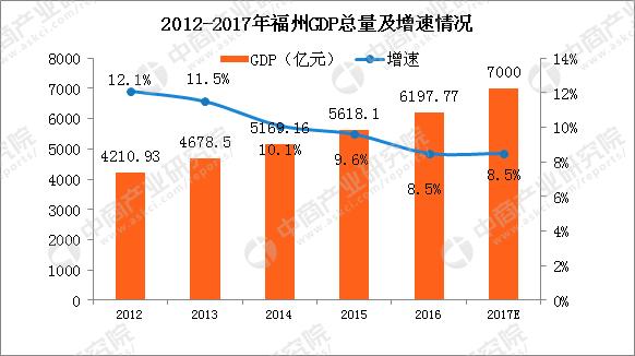 福州gdp2017_2017年福州GDP预计突破7000亿同比增长8.5%