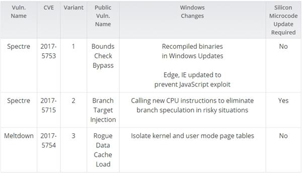 微软公布CPU漏洞修复性能结论:4代酷睿+Win7受伤最深的照片 - 2