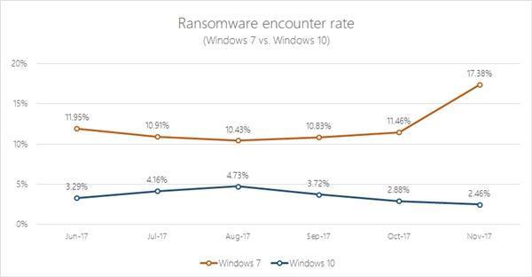 微软:Windows7安全形势严峻 用户量已不及Windows10的照片 - 2
