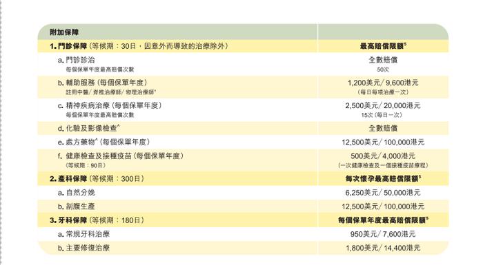 香港三大保险公司高端医疗的对比和分析