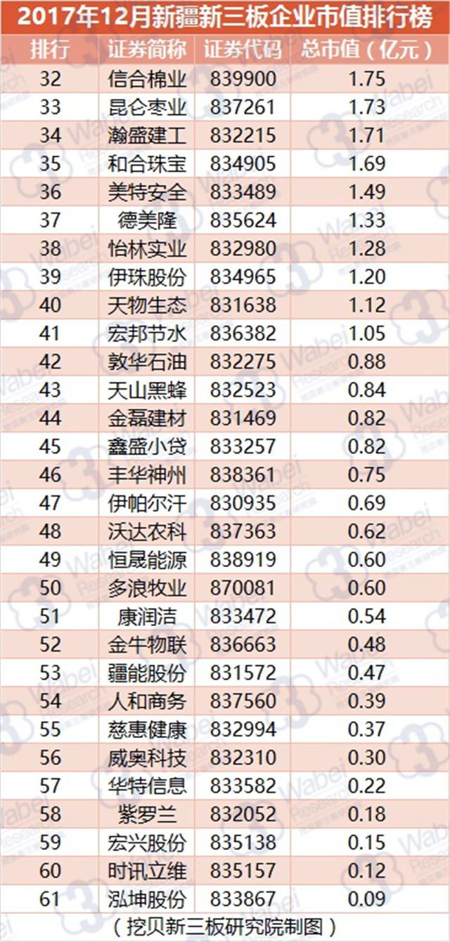 新疆企业排行_全国营商环境排行榜第27——新疆自治区