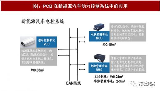 PCB的30亿元市场  新能源汽车动力系统需求量大增3
