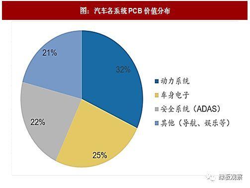 PCB的30亿元市场  新能源汽车动力系统需求量大增0