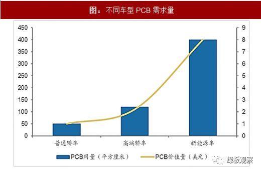 PCB的30亿元市场  新能源汽车动力系统需求量大增1