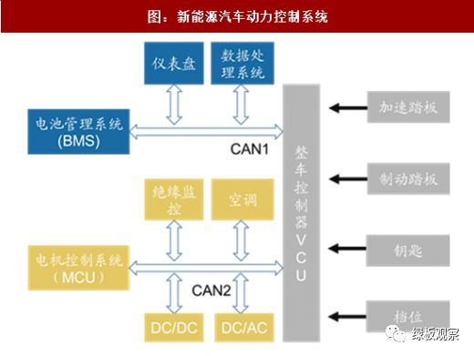 PCB的30亿元市场  新能源汽车动力系统需求量大增4