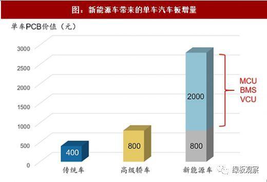 PCB的30亿元市场  新能源汽车动力系统需求量大增5