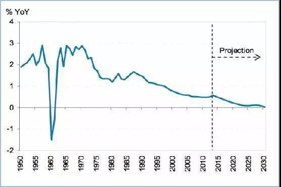 2008中国人口数_2100年中国将仅剩6亿人数据分析中国人口雪崩到底有多可怕