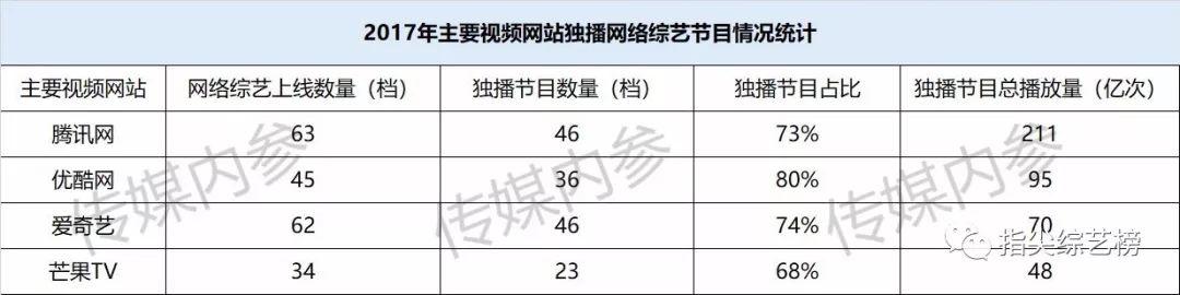 2017年网综报告:网络自制综艺的七个记忆点