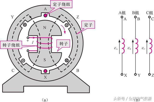 了解发电机的工作原理 柴油发电机组价格大全