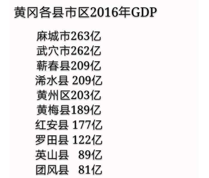 黄冈gdp_黄冈市各县市GDP排行榜公布,看你排第几个……