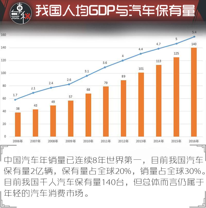 世界各国汽车保有量_中国竟远不及日/韩?全球人均汽车保有量大揭秘