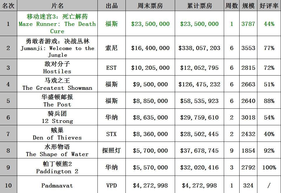 0122-0128北美票房 《移动迷宫3》2350万美元登顶