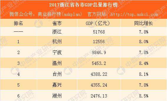 2017浙江gdp_2017浙江省各市GDP排行榜