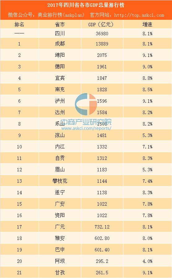 2017四川省各市gdp_四川各市gdp排名2017_2017年四川省各市GDP排行榜