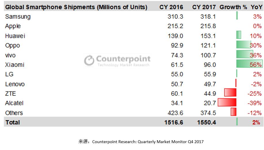 关于2017手机行业 这十个数据或许让你大跌眼镜的照片 - 2