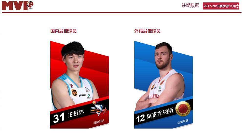 CBA公司公布第11周MVP人选 王哲林莫泰携手当选