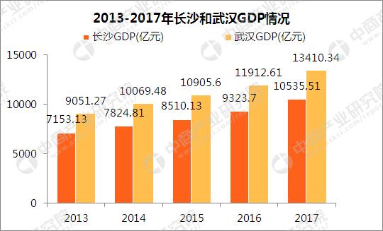 2017武汉gdp_2017中部六省省会城市GDP大比拼:武汉长沙经济抢眼