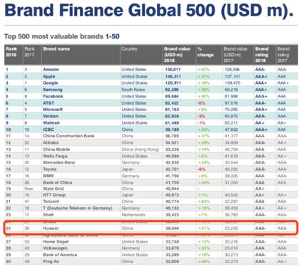 品牌价值快速上升华为位列Brand Finance全球品牌价值榜第25