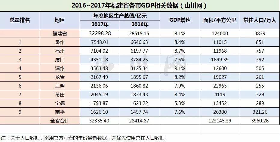 2017福建各市gdp_福建地图