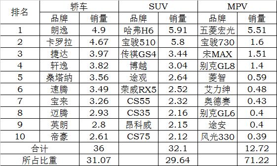 1月乘用车销售245.62万辆 同比增长10.73%