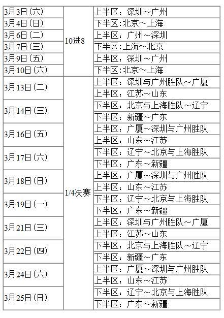 季后赛赛程出炉:3月3日开打 10进8首钢战上海