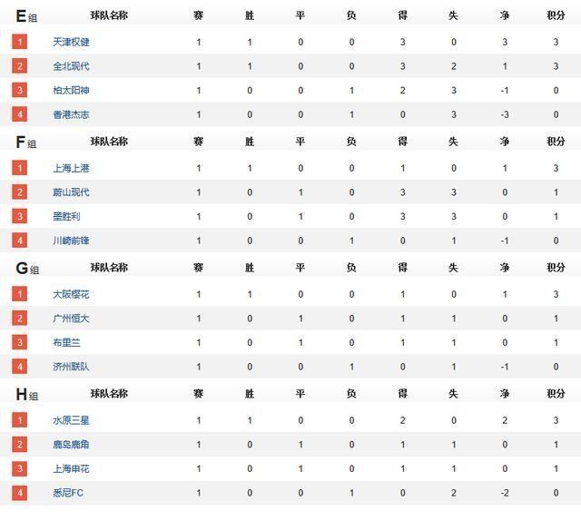 亚冠首轮综述及积分,中超2胜2平最强势,日本仅1胜,澳洲惨淡