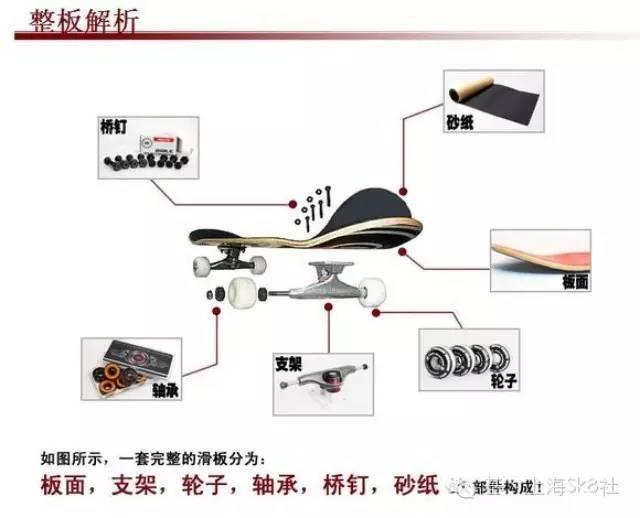 滑板轴承尺寸ABEC-7。。。什么意思?