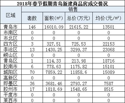 2018春节假期青岛卖146套