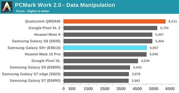 三星S9双版本对比:骁龙845碾压Exynos 9810的照片 - 10