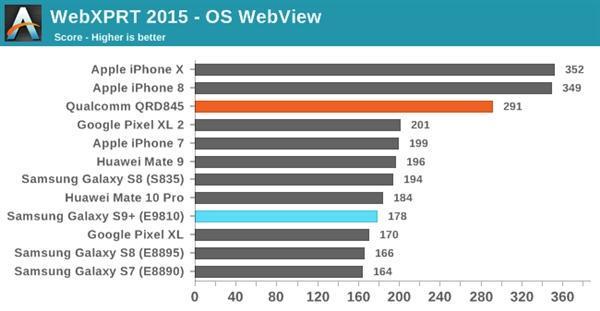 三星S9双版本对比:骁龙845碾压Exynos 9810的照片 - 12