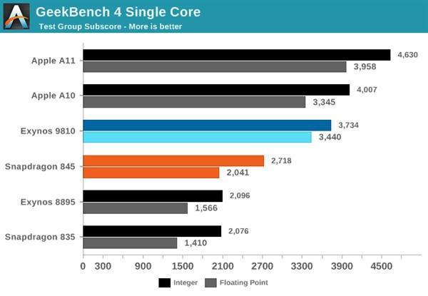 三星S9双版本对比:骁龙845碾压Exynos 9810的照片 - 5