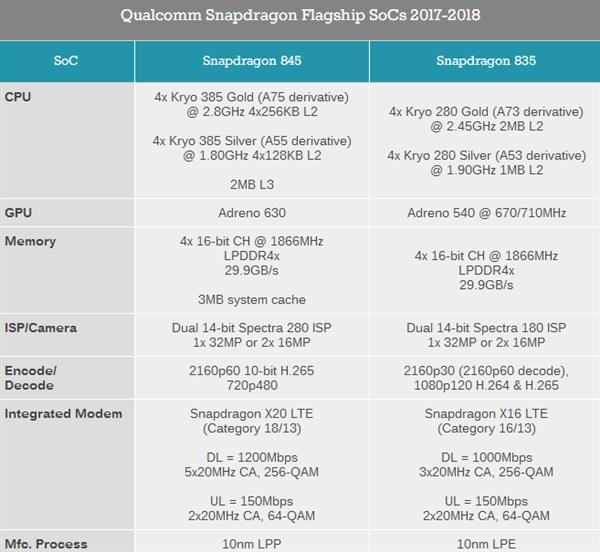 三星S9双版本对比:骁龙845碾压Exynos 9810的照片 - 2