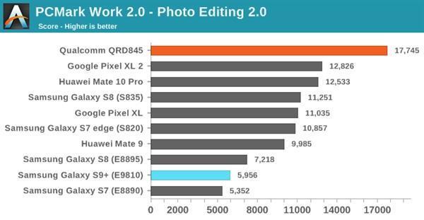 三星S9双版本对比:骁龙845碾压Exynos 9810的照片 - 11