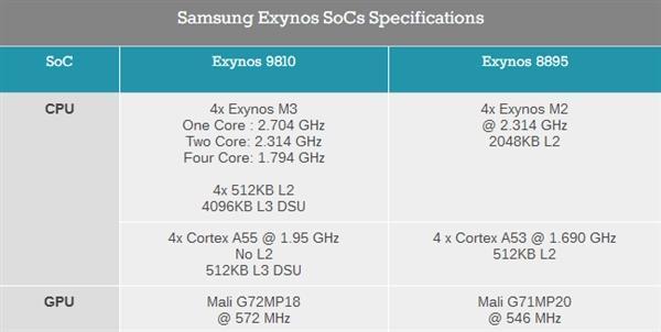 三星S9双版本对比:骁龙845碾压Exynos 9810的照片 - 3