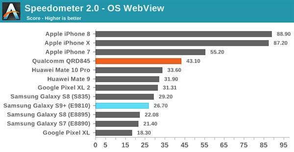 三星S9双版本对比:骁龙845碾压Exynos 9810的照片 - 13