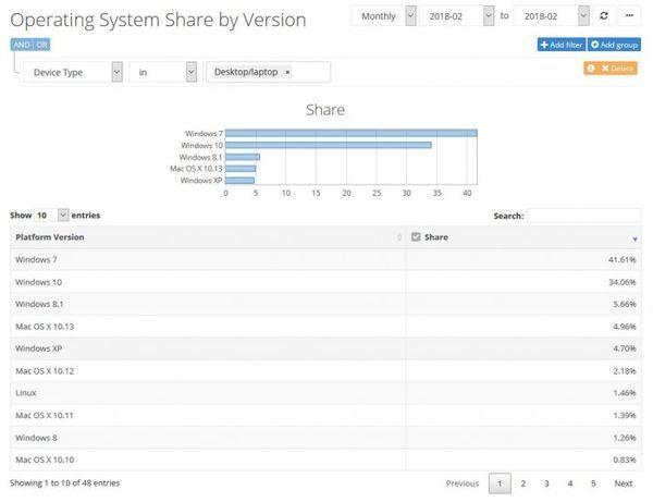 2月统计数据:Win10桌面占比下滑 macOS系统增长的照片 - 2