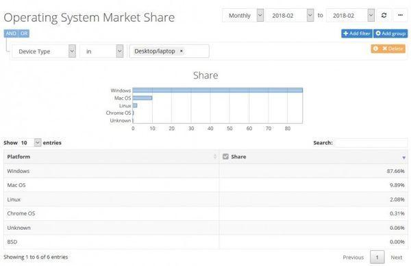 2月统计数据:Win10桌面占比下滑 macOS系统增长的照片 - 3