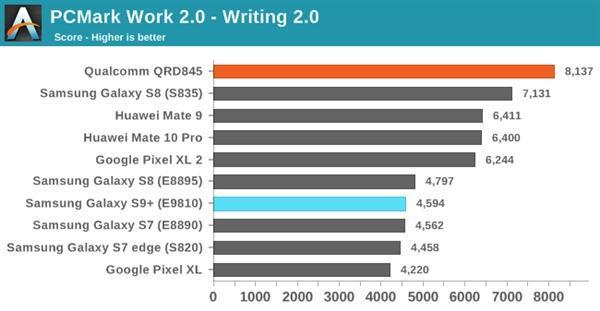 三星S9双版本对比:骁龙845碾压Exynos 9810的照片 - 9
