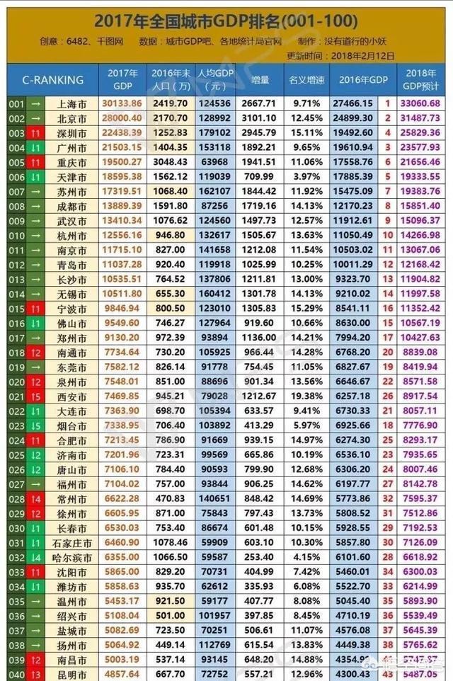 深圳2017年gdp_太牛了!深圳2017年GDP2.2万亿!香港广州被超,北京上海颤抖!