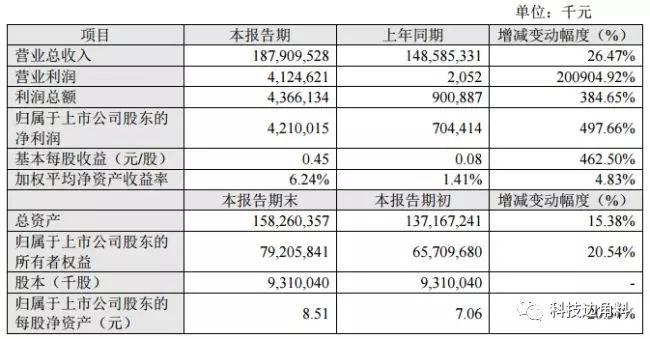 2017财报全线飘红,苏宁转型9年迎来收割期