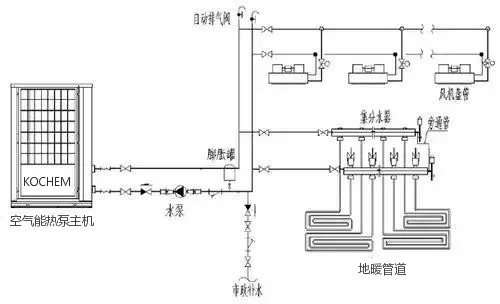 空气能热泵采暖系统有什么组成呢?(图8)