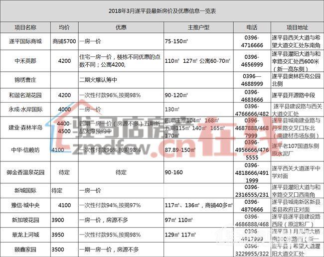 2018年3月遂平县楼盘最新房价及优惠动态