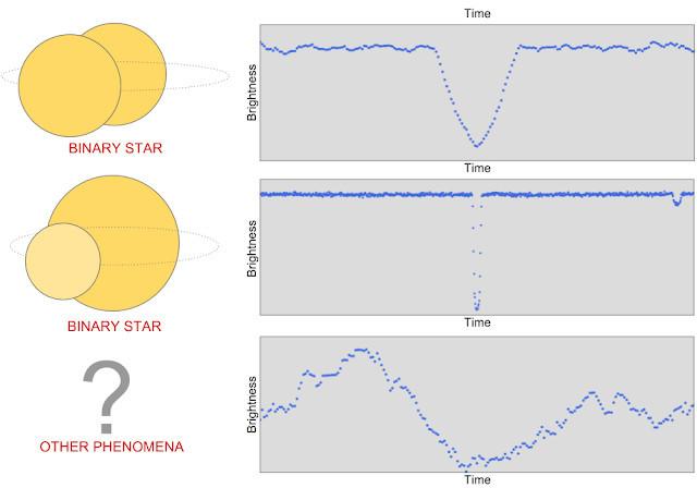 谷歌今开源猎星代码 天文爱好者们一起寻找属于自己的星吧!的照片 - 4