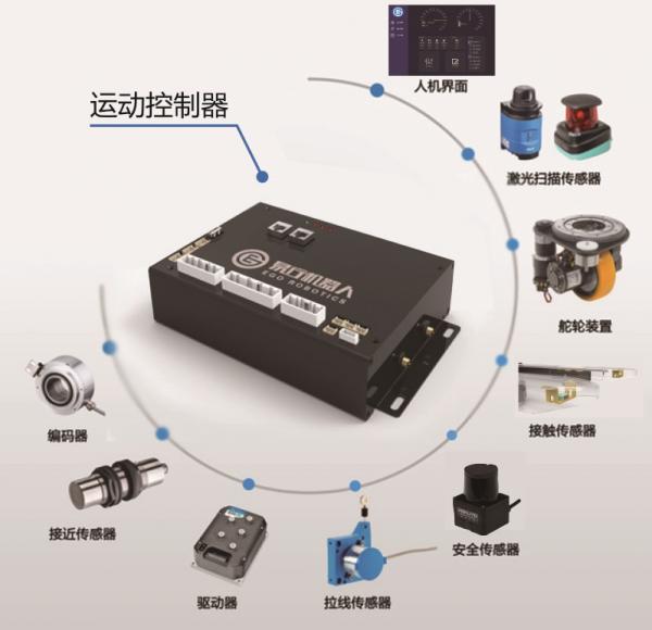 电力机器人底盘电机,机器人的核心——运动控制器