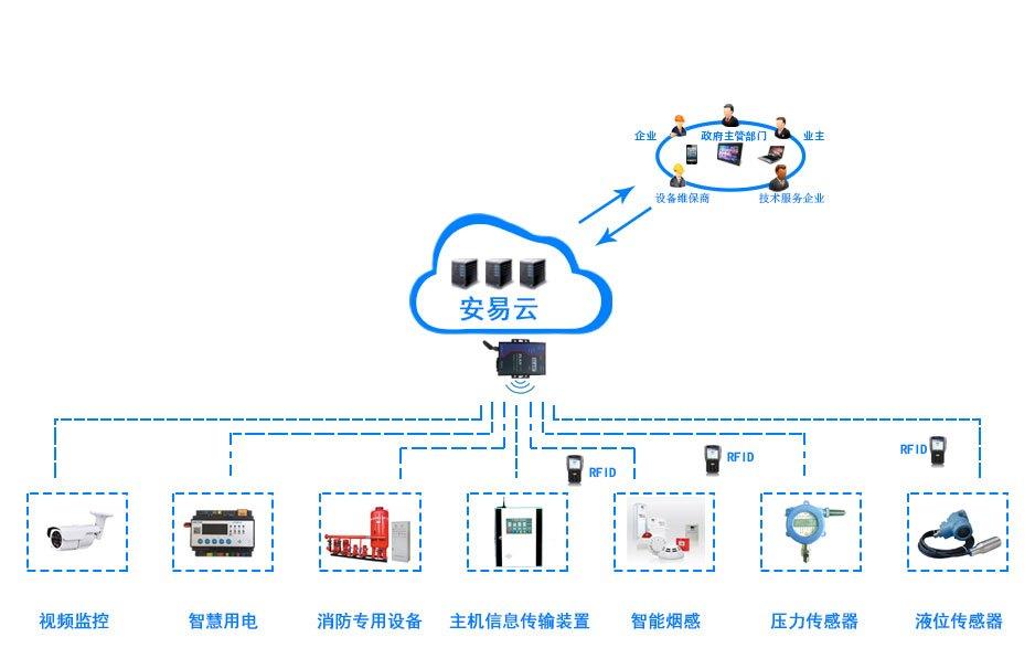 智慧消防架构-力安科技