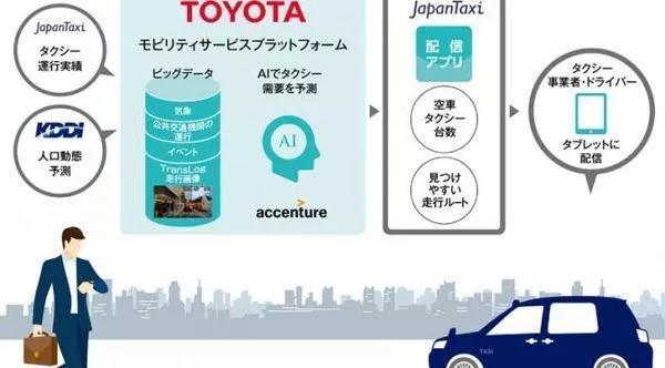 丰田和日本出租车公司合作 双方推出智能出租车业务